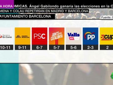 Barómetro CIS: Ada Colau retendría el Ayuntamiento de Barcelona frente a ERC