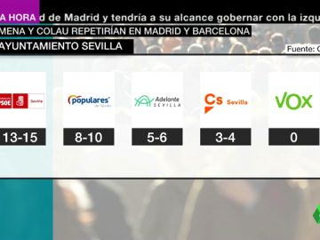 Barómetro del CIS: PSOE, Compromís y PP se repartirían Sevilla (13-15), Valencia (9-11) y Zaragoza (9-10)