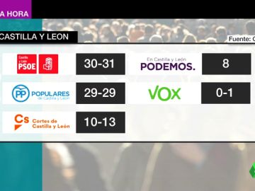 Barómetro del CIS: el PSOE ganaría en todas las comunidades autónomas excepto en Cantabria