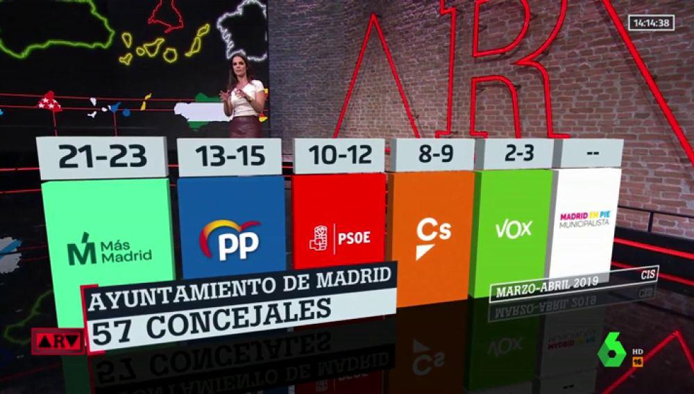 Barómetro del CIS: El PSOE ganaría las autonómicas en la Comunidad de Madrid y Carmena (Más Madrid) mantendría el Ayuntamiento