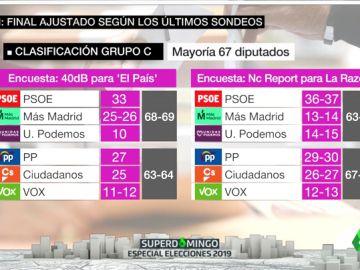 La izquierda volvería a gobernar en la Comunidad de Madrid después de 24 años
