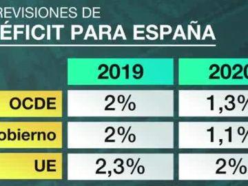 Previsiones de déficit para España