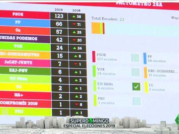 El 'Superpactómetro' de laSexta: este 26M configura tus pactos en los más de 8.000 municipios de España