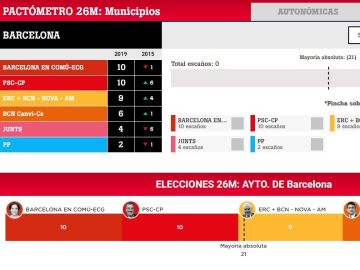 Pactómetro de Barcelona