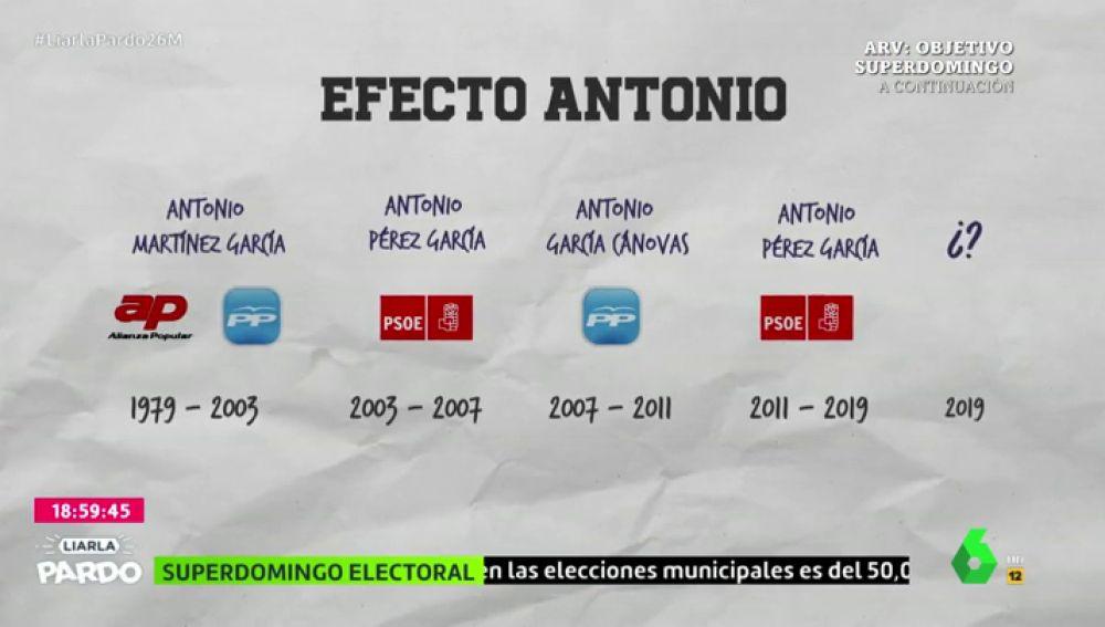 El 'efecto Antonio': todos los alcaldes en Rojales desde 1950 se han llamado Antonio