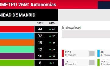Pactómetro de Madrid