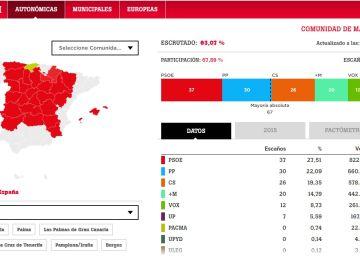 Elecciones autonómicas del 26M en España