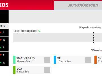 Pactómetro 26M: configura tus pactos en Madrid, Barcelona y el resto de ayuntamientos de España