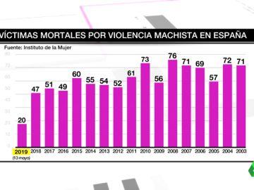 La macabra lista de la violencia machista: casi 1.000 mujeres asesinadas en 15 años por parejas o exparejas