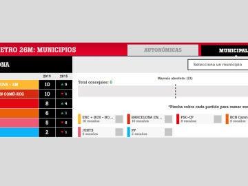 El pactómetro en Barcelona