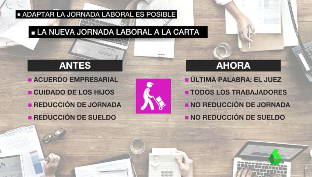 Así Funciona La Nueva Jornada Laboral A La Carta Adaptar Tu Horario De Trabajo A Tu Vida Es Posible