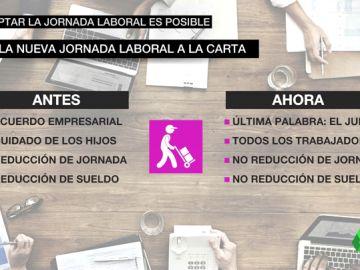 Una modificación del Estatuto de los Trabajadores permite pedir el turno que más facilite la conciliación