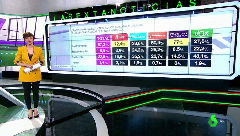 Barómetro laSexta sobre la elección de Colau como alcaldesa de Barcelona