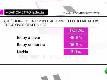 Imagen del barómetro sobre un posible adelanto electoral
