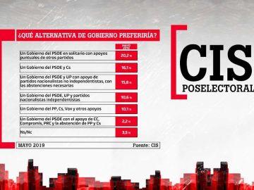 CIS Poselectoral: preferencias de gobierno