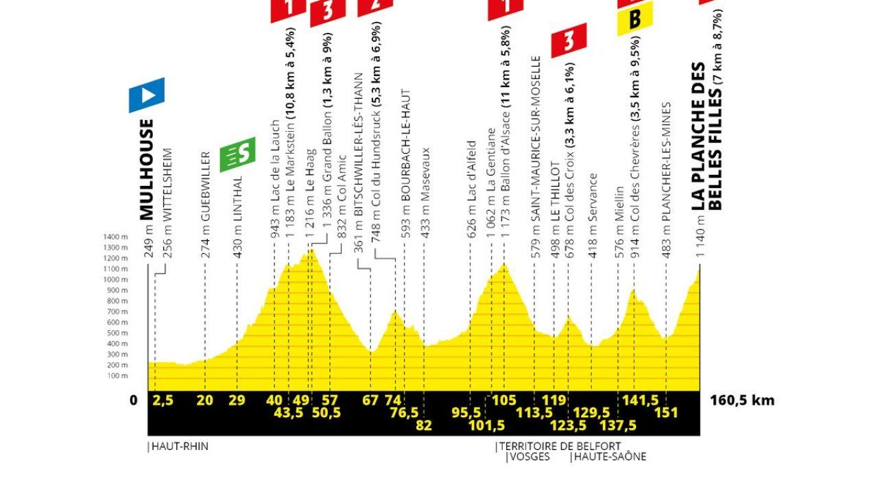 El perfil de la sexta etapa del Tour de Francia 2019