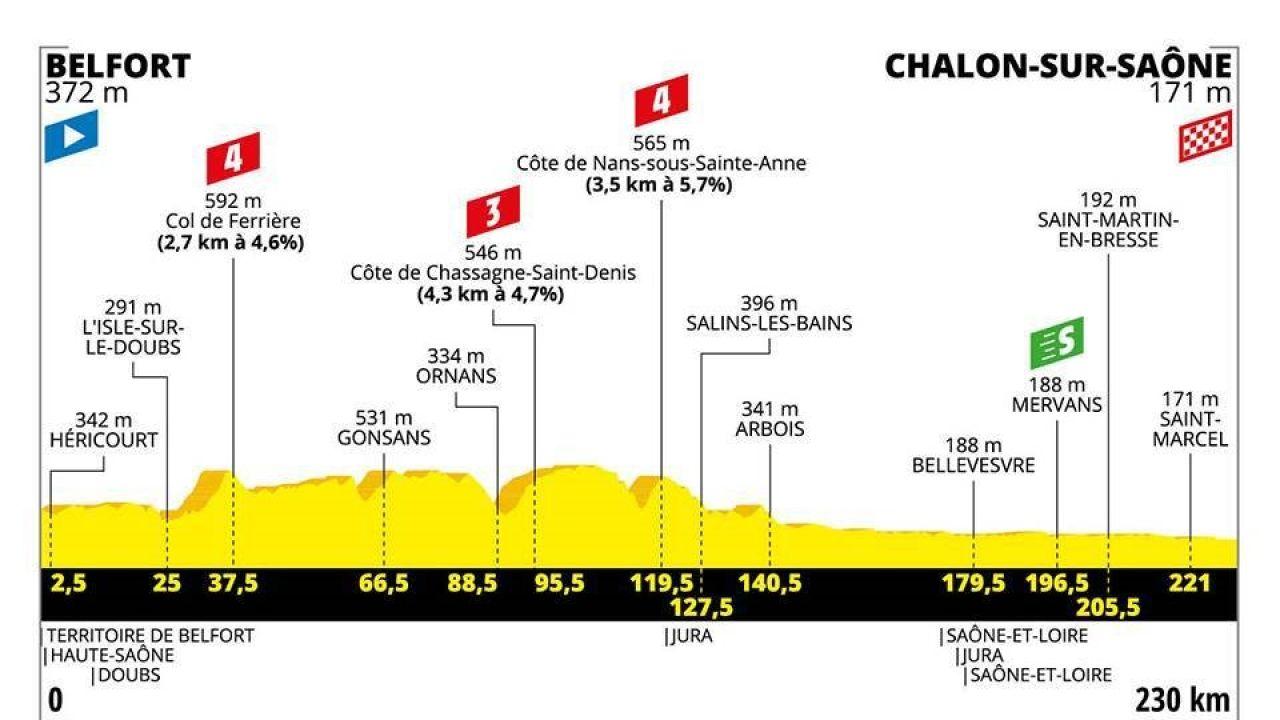 El perfil de la etapa 7 del Tour de Francia