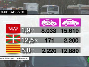 El fenómeno de los VTC en España va en aumento