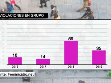 Ya son más de 100 las violaciones múltiples denunciadas desde el caso de La Manada en 2016