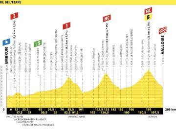 Recorrido de la etapa 18 del Tour de Francia
