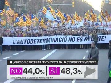 REEMPLAZO - CIS catalán: El 'no' a la independencia cae a su nivel más bajo desde 2017 pero ERC ganaría las elecciones