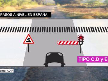 Pasos a nivel en España