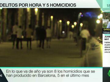Inseguridad en Barcelona: la ciudad registra 20 delitos por hora y cinco homicidios en un mes