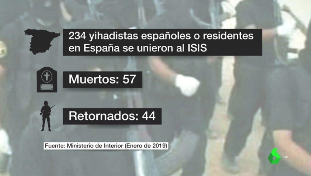 Los retornados de Siria, el principal foco de la lucha antiterrorista: 234 yihadistas españoles se han desplazado a zonas de conflicto