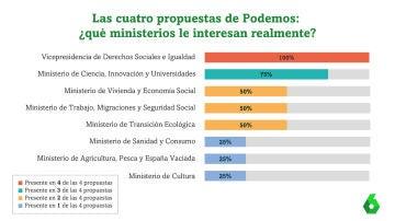 Las cuatro propuestas de Podemos al PSOE