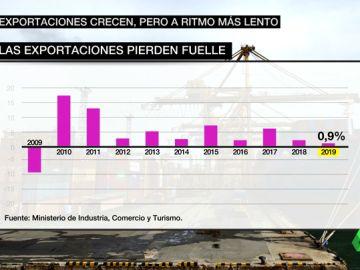 Las exportaciones notan un frenazo