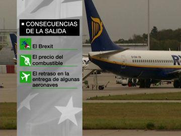 Ryanair abandona Girona y tres bases en Canarias: alega que debe reducir costes por el Brexit y la subida del precio del combustible