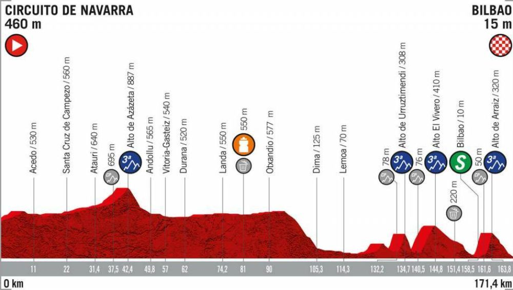 El perfil de la etapa 12 de la Vuelta a España 2019