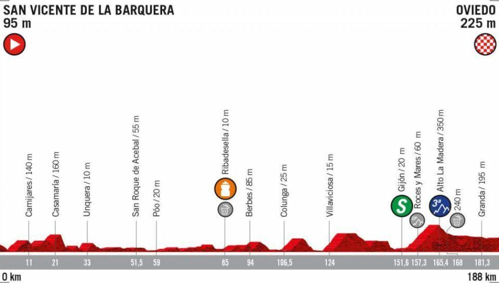 El perfil de la etapa 14 de la Vuelta a España 2019