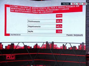 Un 52,3% de encuestados valora positivamente la última oferta del PSOE a Unidas Podemos