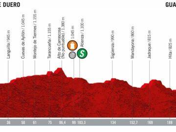 El perfil de la etapa 17 de la Vuelta a España