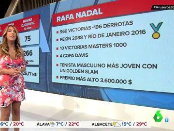 Las cifras de la carrera de Rafa Nadal