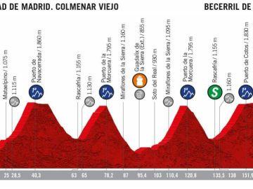 El perfil de la etapa 18 de la Vuelta a España 2019