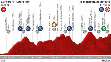 El perfil de la etapa 20 de la Vuelta a España 2019