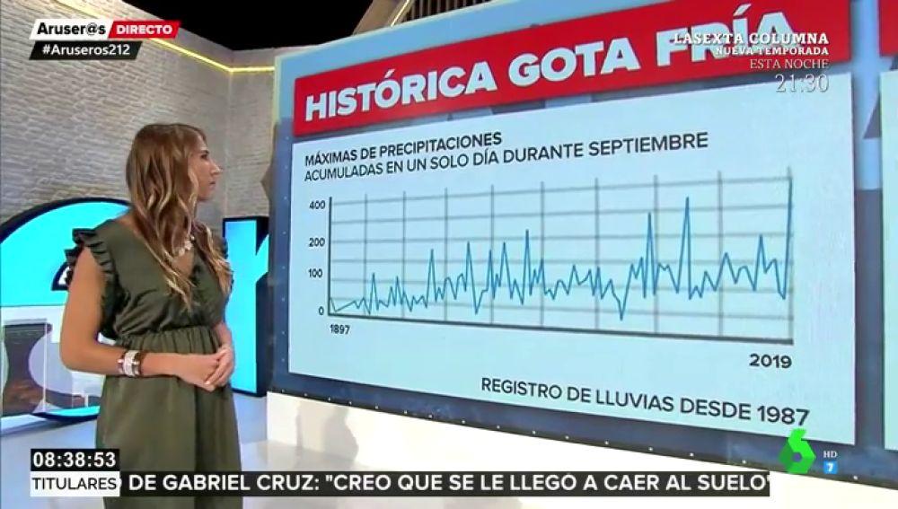 La histórica gota fría a análisis: estos son los datos de un temporal que deja ya tres fallecidos