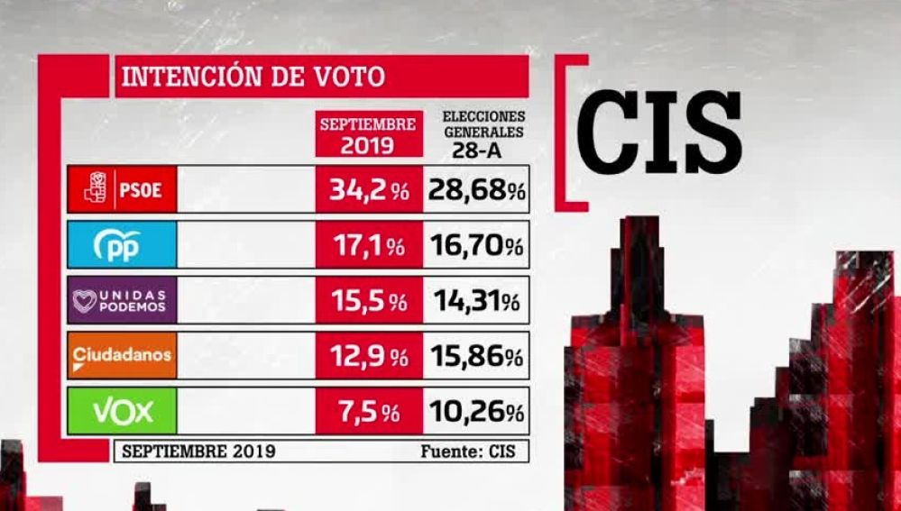CIS: el PSOE ganaría las elecciones del 10N con un 34% de los votos