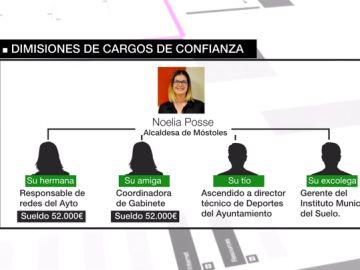 Dimisiones de cargos de confianza de Noelia Posse