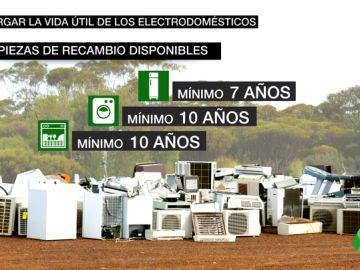 Alargar la vida de los electrodomésticos, la propuesta de Europa para ahorrar más y contaminar menos
