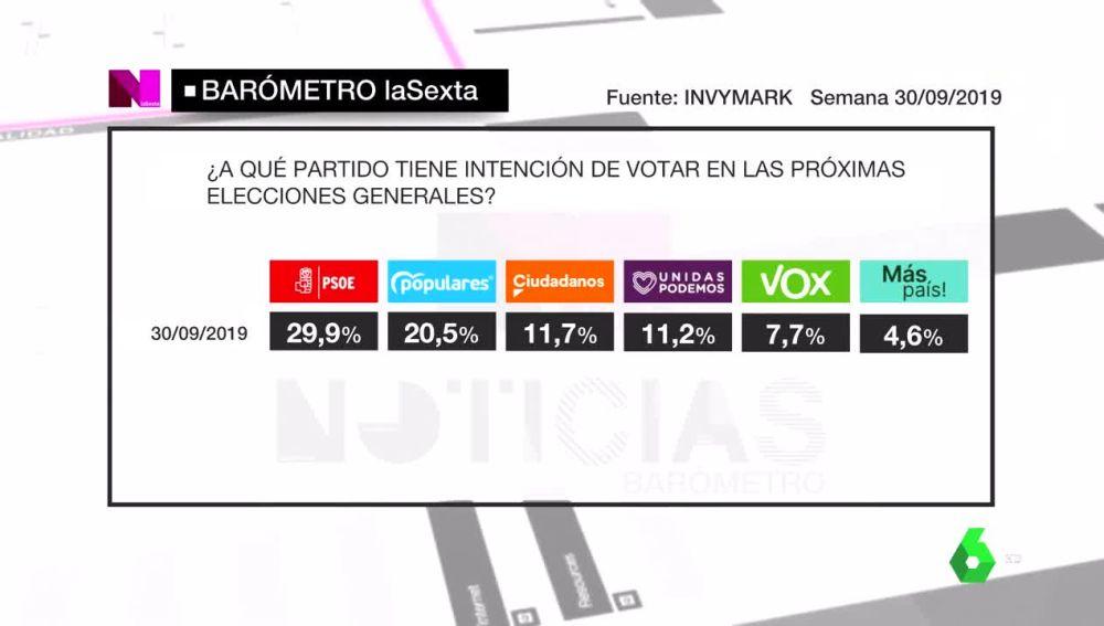 Imagen del barómetro de laSexta sobre intención de voto