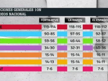 Resultado de los sondeos de Forta, La Razón y El Español para el 10N