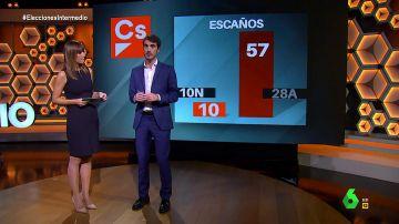 ¿Puede desaparecer Ciudadanos?: Pablo Simón da las claves para entender su caída