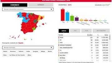 Resultados elecciones