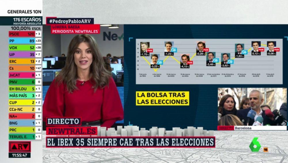El Ibex 35 siempre ha caído tras las elecciones, salvo el 28A