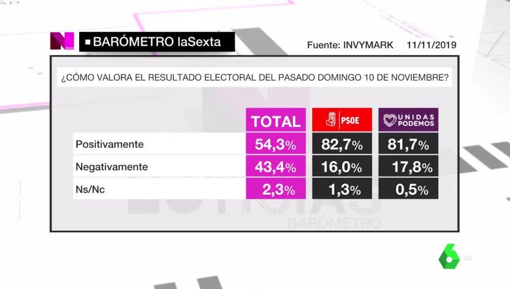 Barómetro laSexta sobre resultados electorales