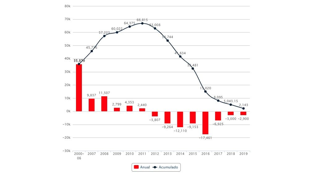 La 'hucha de las pensiones' se recorta en otros 2.900 millones de euros