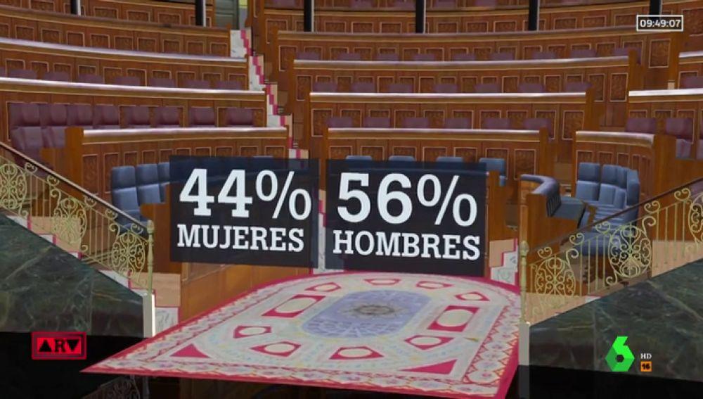No, España ya no es el Parlamento más paritario de Europa: esta es la radiografía del nuevo Congreso